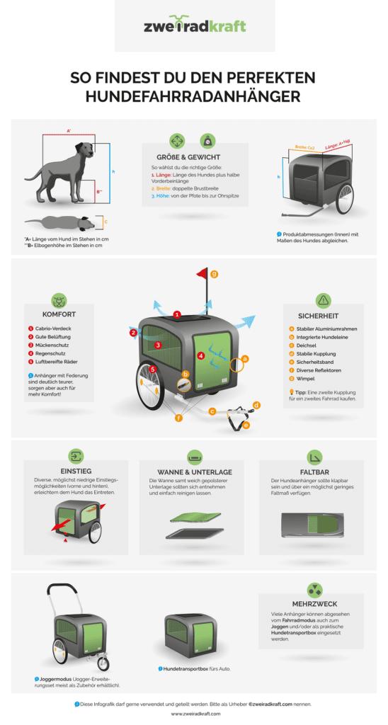 Infografik Hundefahrradanhänger